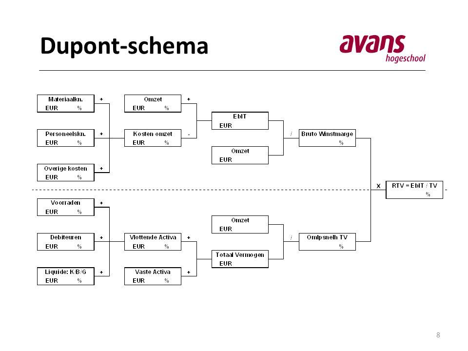 Dupont-schema