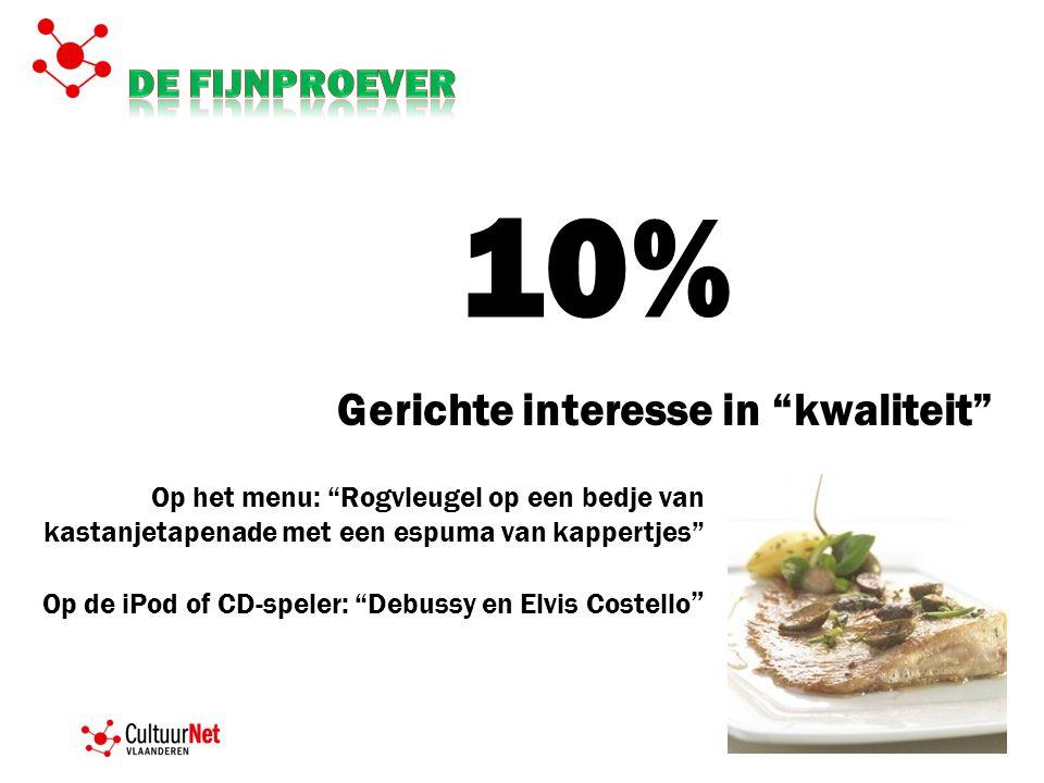 10% Gerichte interesse in kwaliteit De fijnproever
