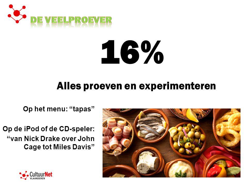16% Alles proeven en experimenteren De veelproever