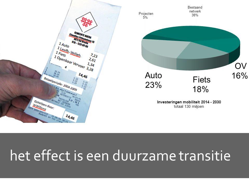 het effect is een duurzame transitie