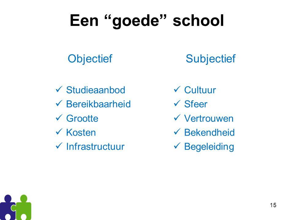 Een goede school Objectief Subjectief Studieaanbod Bereikbaarheid