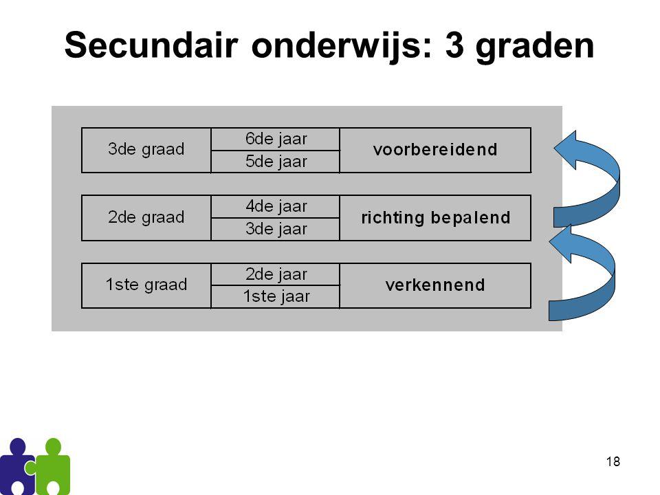 Secundair onderwijs: 3 graden