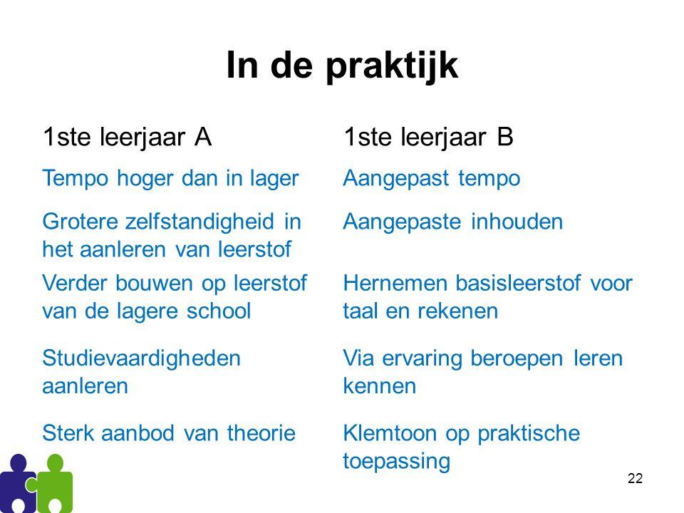 In de praktijk 1ste leerjaar A 1ste leerjaar B