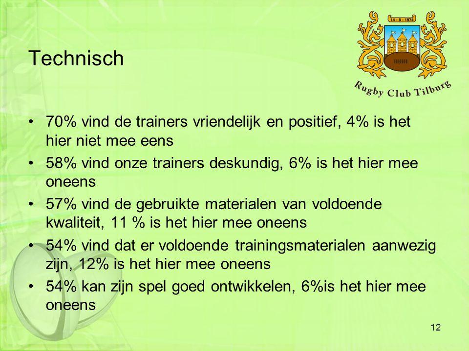 Technisch 70% vind de trainers vriendelijk en positief, 4% is het hier niet mee eens. 58% vind onze trainers deskundig, 6% is het hier mee oneens.