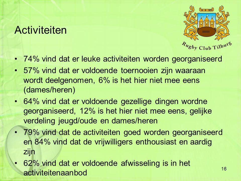 Activiteiten 74% vind dat er leuke activiteiten worden georganiseerd