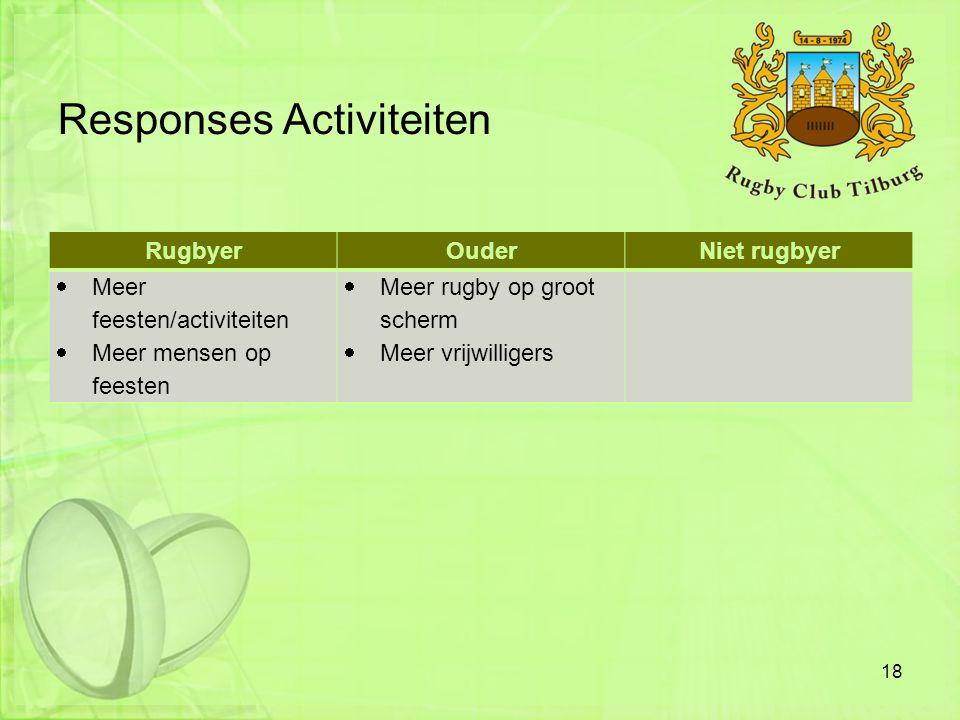 Responses Activiteiten