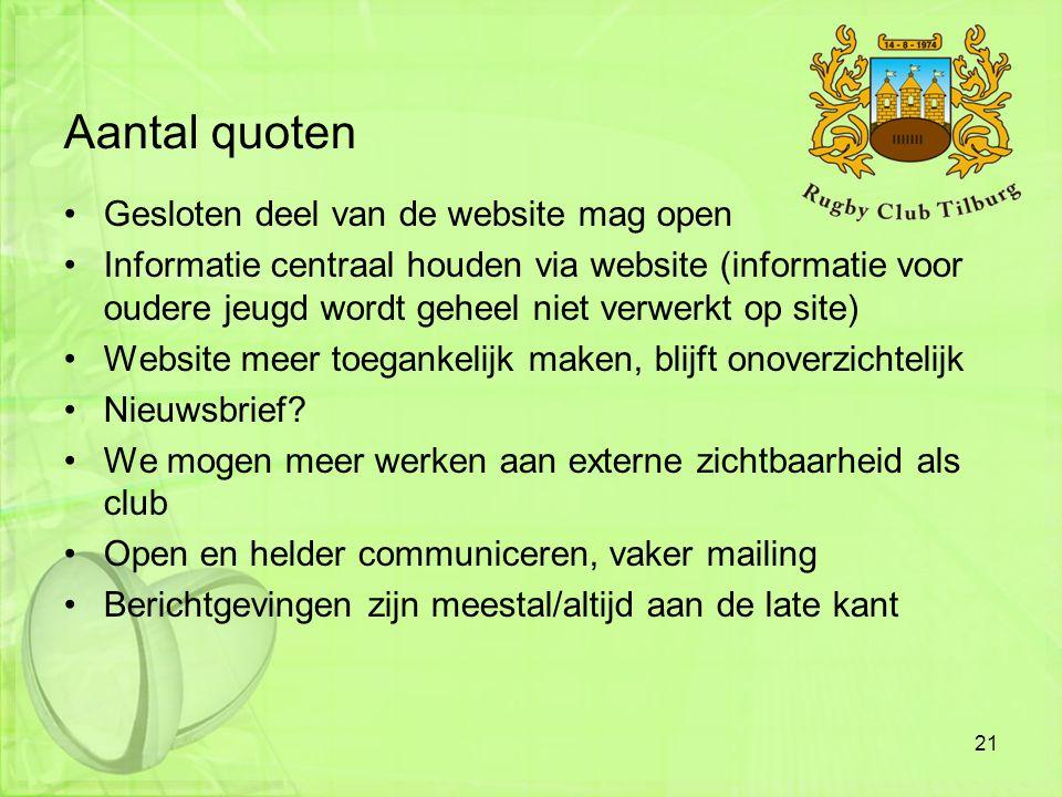 Aantal quoten Gesloten deel van de website mag open