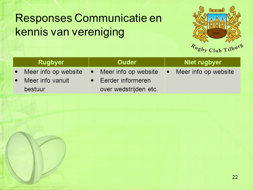 Responses Communicatie en kennis van vereniging