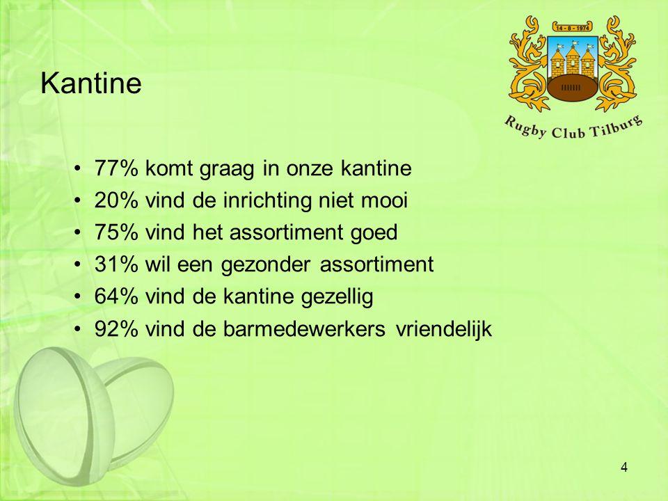 Kantine 77% komt graag in onze kantine
