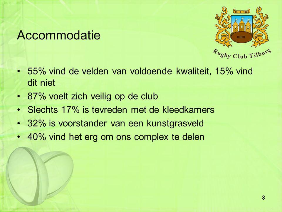 Accommodatie 55% vind de velden van voldoende kwaliteit, 15% vind dit niet. 87% voelt zich veilig op de club.