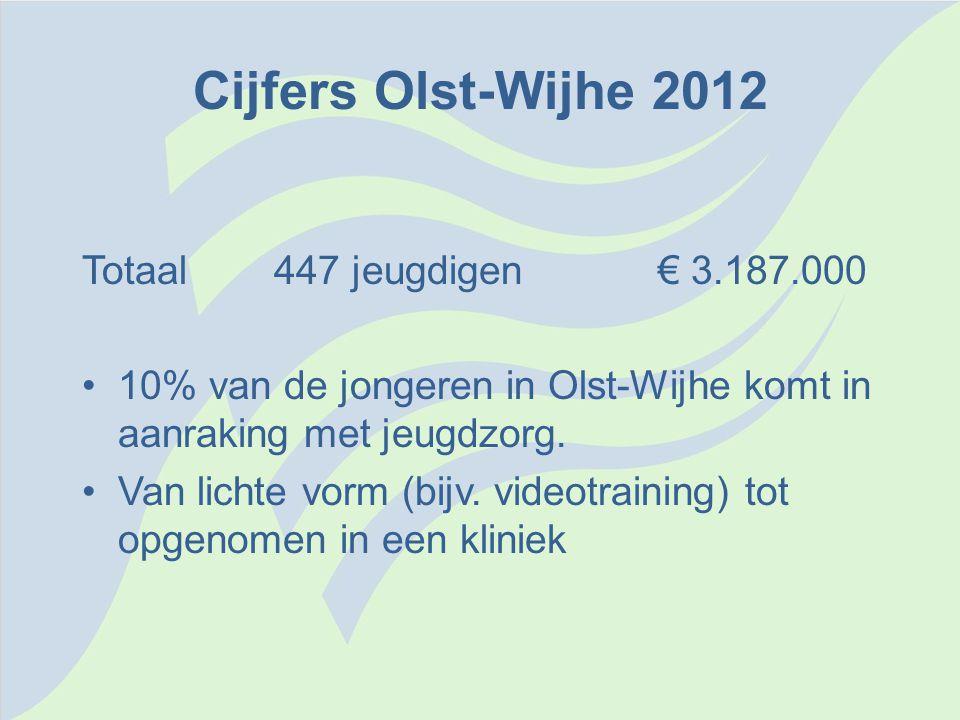 Cijfers Olst-Wijhe 2012 Totaal 447 jeugdigen € 3.187.000