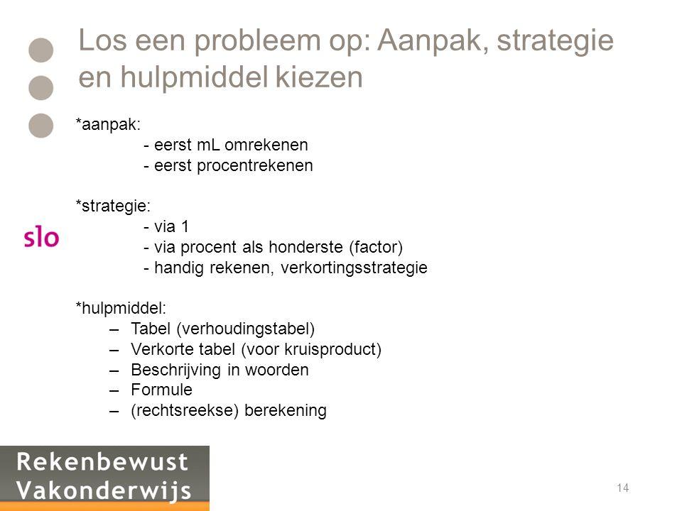 Los een probleem op: Aanpak, strategie en hulpmiddel kiezen