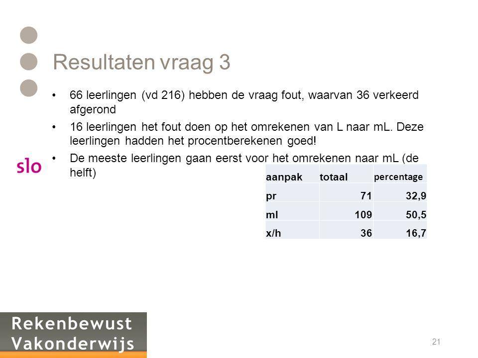 Resultaten vraag 3 66 leerlingen (vd 216) hebben de vraag fout, waarvan 36 verkeerd afgerond.