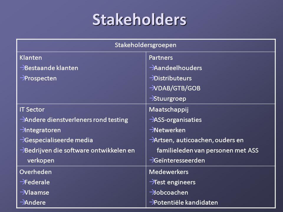 Stakeholders Stakeholdersgroepen Klanten Bestaande klanten Prospecten