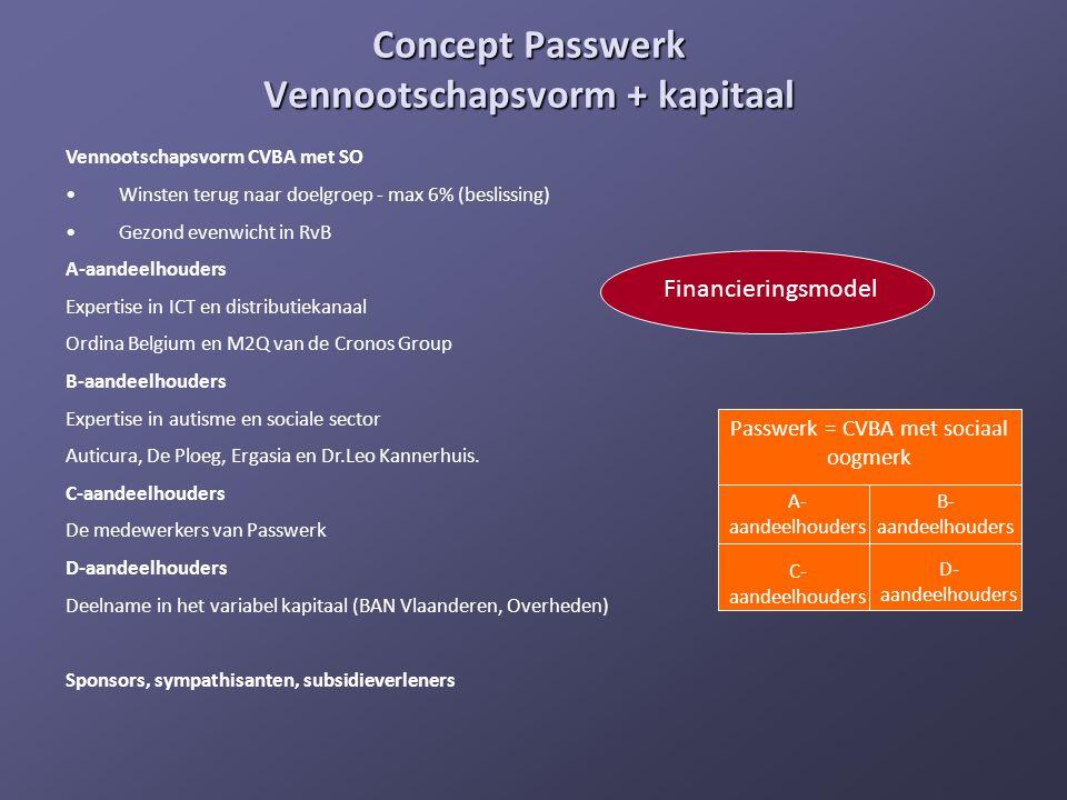 Concept Passwerk Vennootschapsvorm + kapitaal