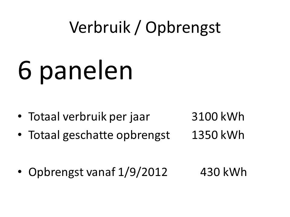 6 panelen Verbruik / Opbrengst Totaal verbruik per jaar 3100 kWh