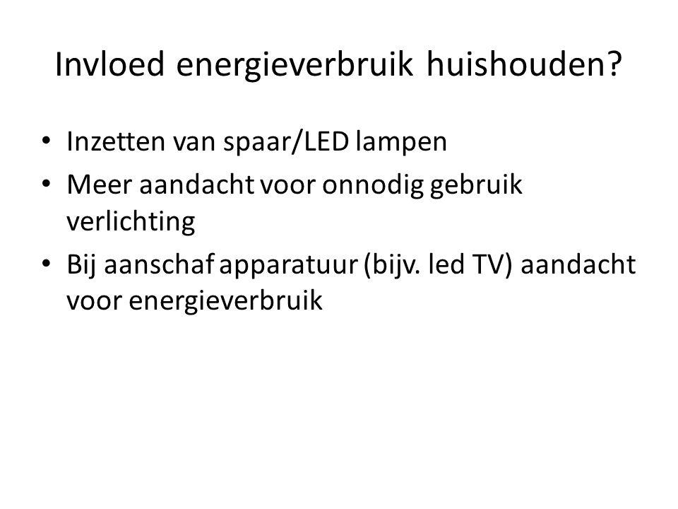 Invloed energieverbruik huishouden