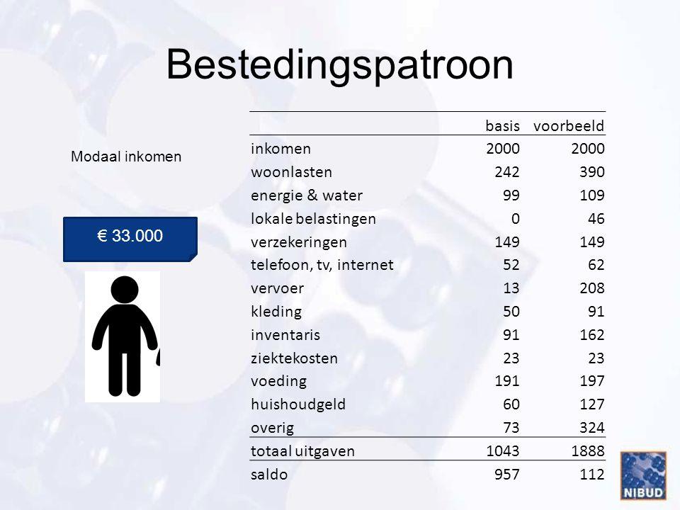 Bestedingspatroon basis voorbeeld inkomen 2000 woonlasten 242 390