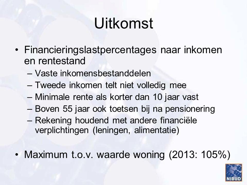 Uitkomst Financieringslastpercentages naar inkomen en rentestand