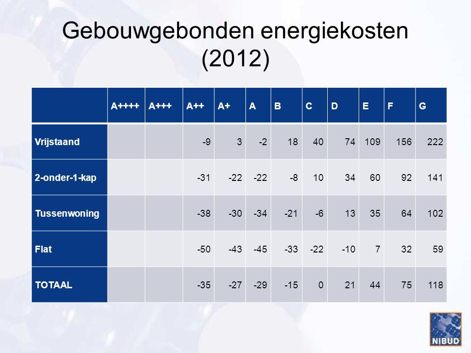 Gebouwgebonden energiekosten (2012)