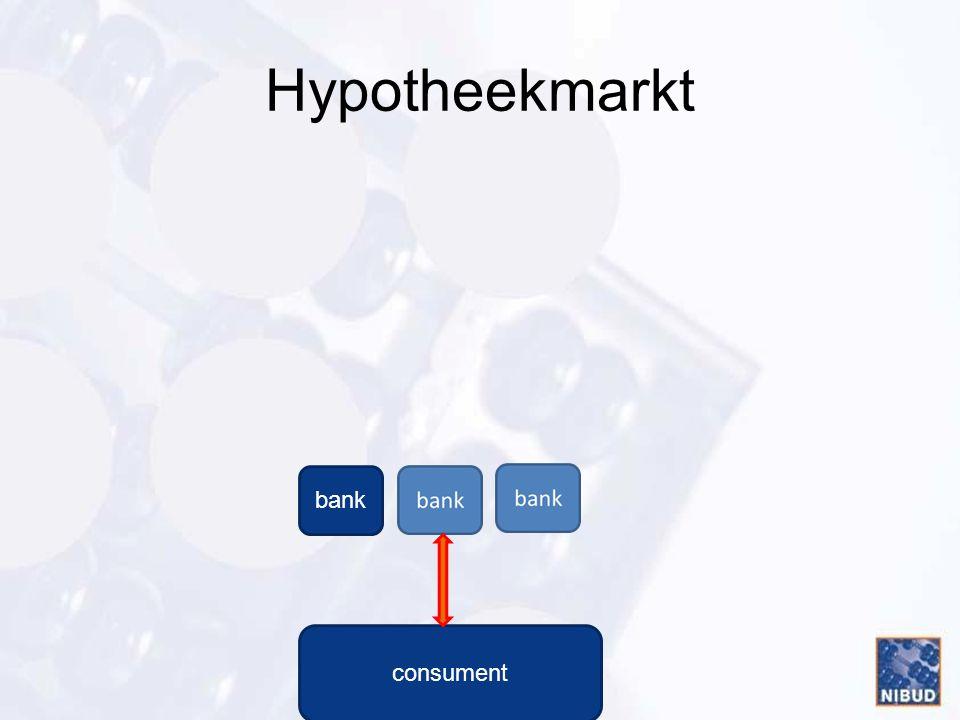 Hypotheekmarkt bank consument