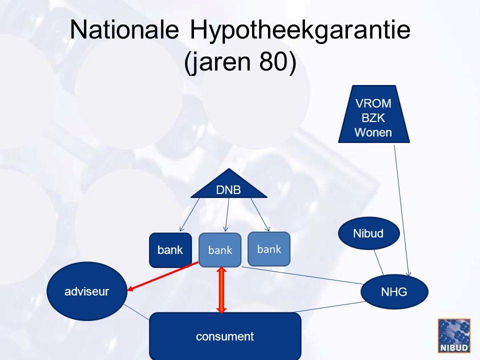 Nationale Hypotheekgarantie (jaren 80)