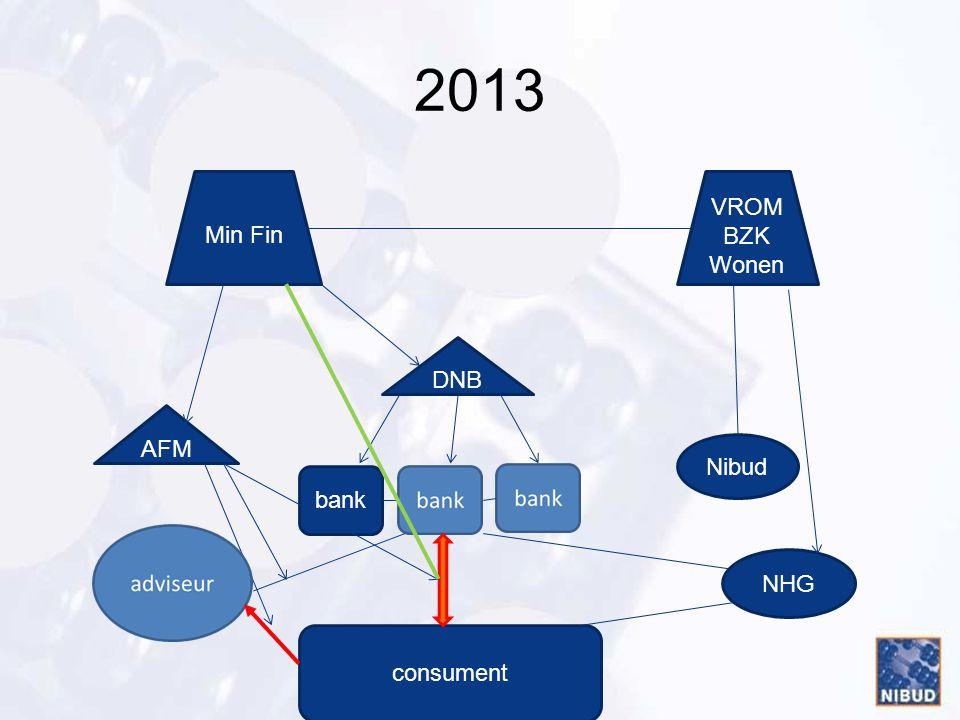 2013 Min Fin VROM BZK Wonen DNB AFM Nibud bank NHG consument