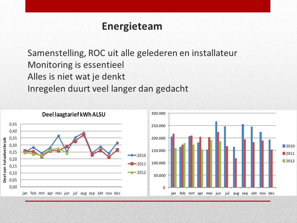 Energieteam Samenstelling, ROC uit alle gelederen en installateur Monitoring is essentieel Alles is niet wat je denkt Inregelen duurt veel langer dan gedacht