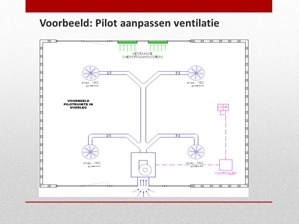Voorbeeld: Pilot aanpassen ventilatie