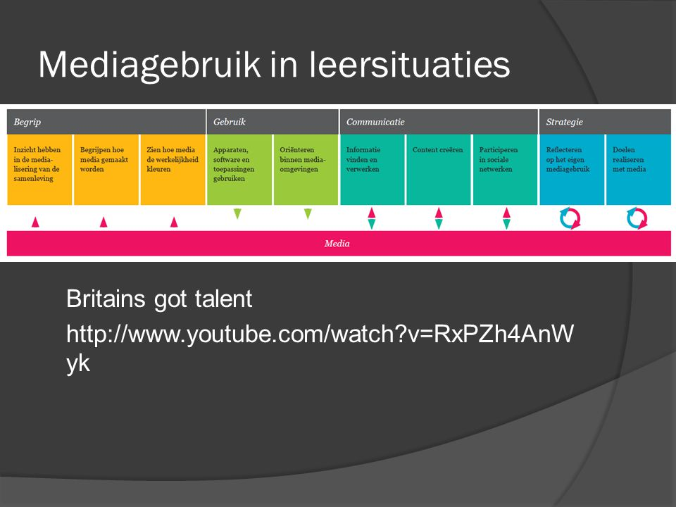 Mediagebruik in leersituaties