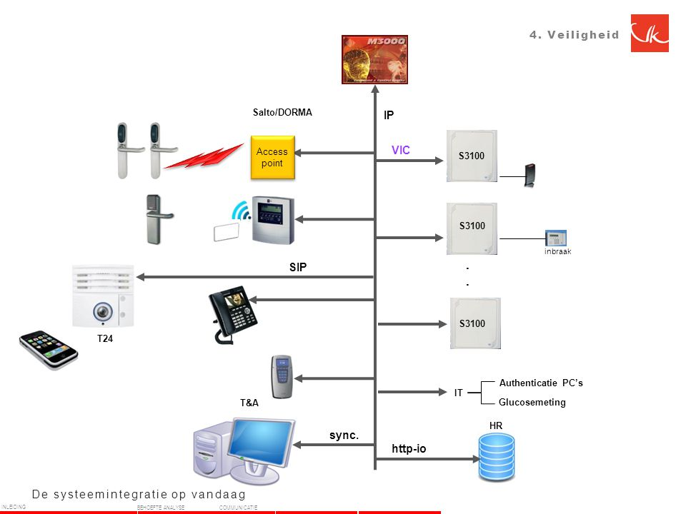 . . . IP VIC SIP sync. http-io De systeemintegratie op vandaag