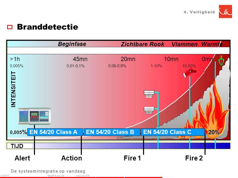Branddetectie Action Fire 1 Fire 2 Alert TIJD INTENSITEIT Beginfase