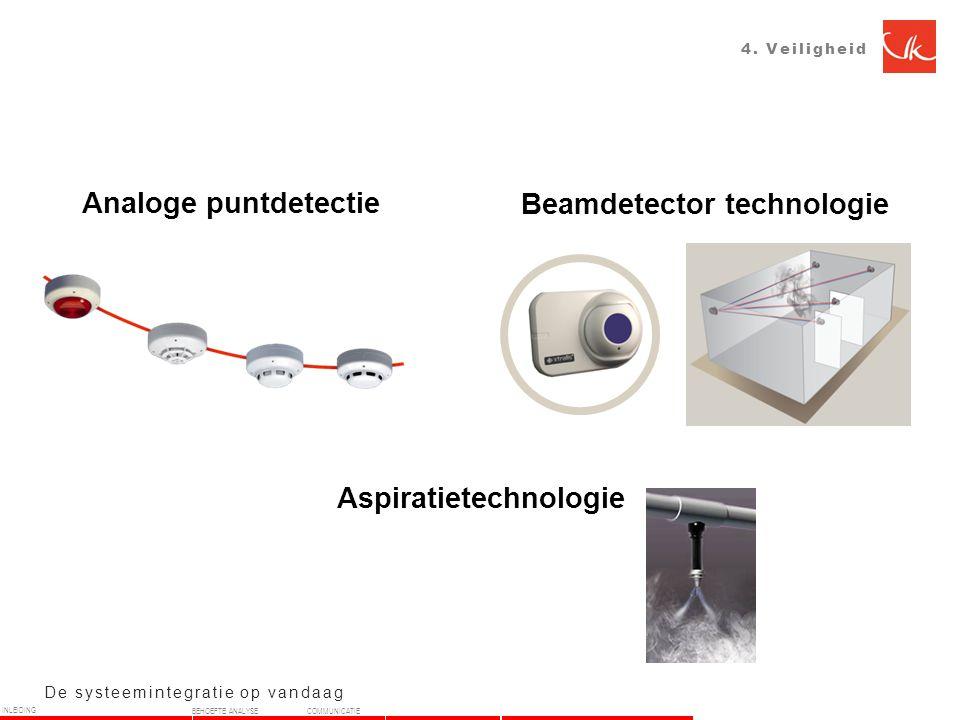 Beamdetector technologie