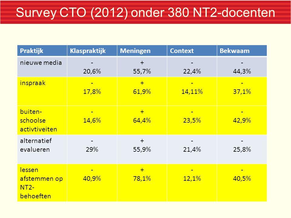 Survey CTO (2012) onder 380 NT2-docenten