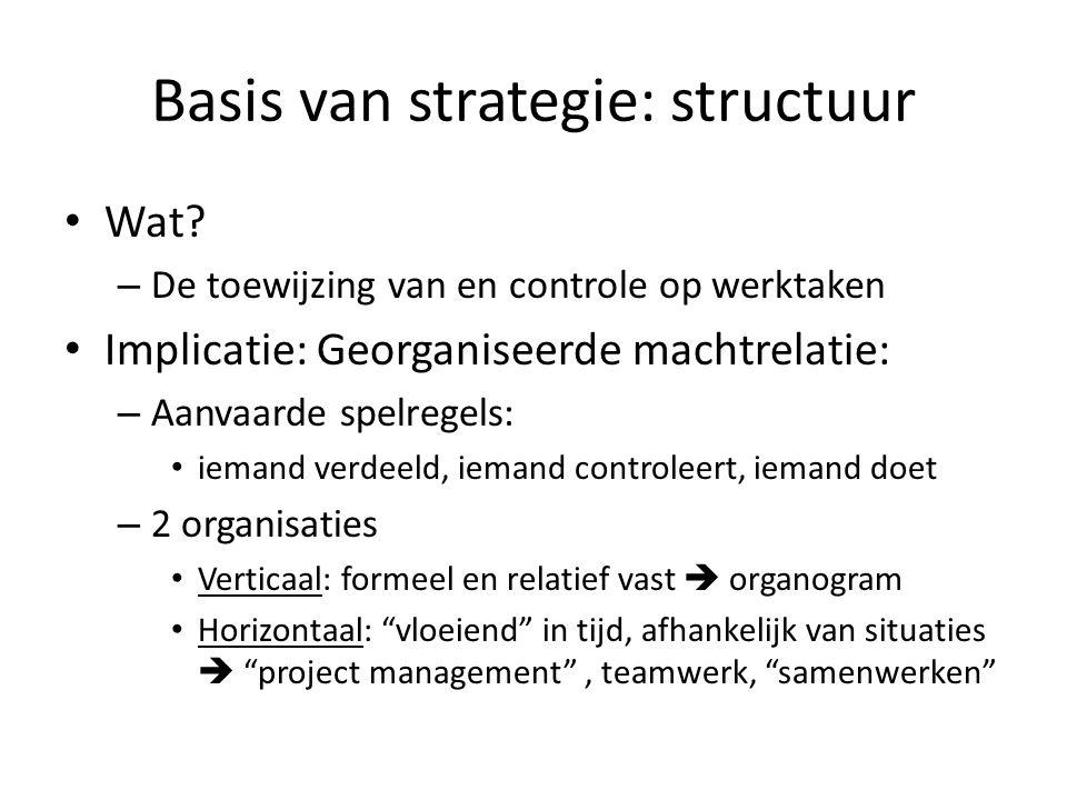 Basis van strategie: structuur