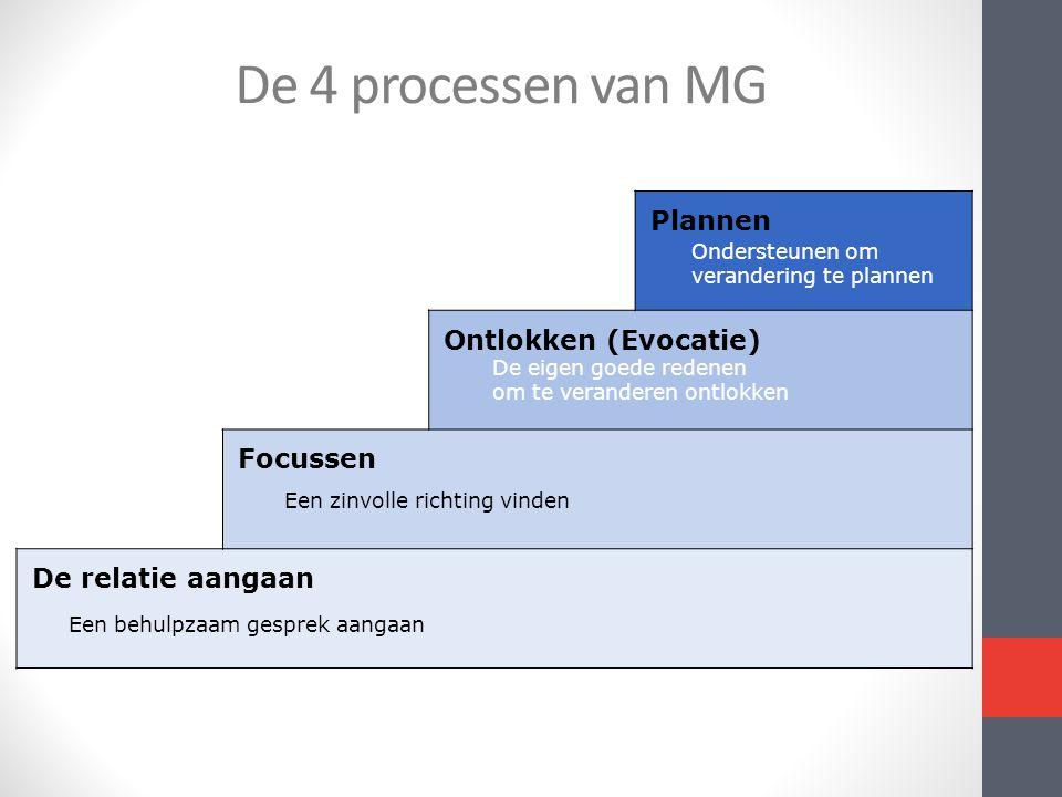De 4 processen van MG Plannen Ontlokken (Evocatie) Focussen