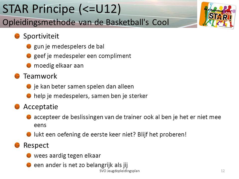 STAR Principe (<=U12) Opleidingsmethode van de Basketball s Cool