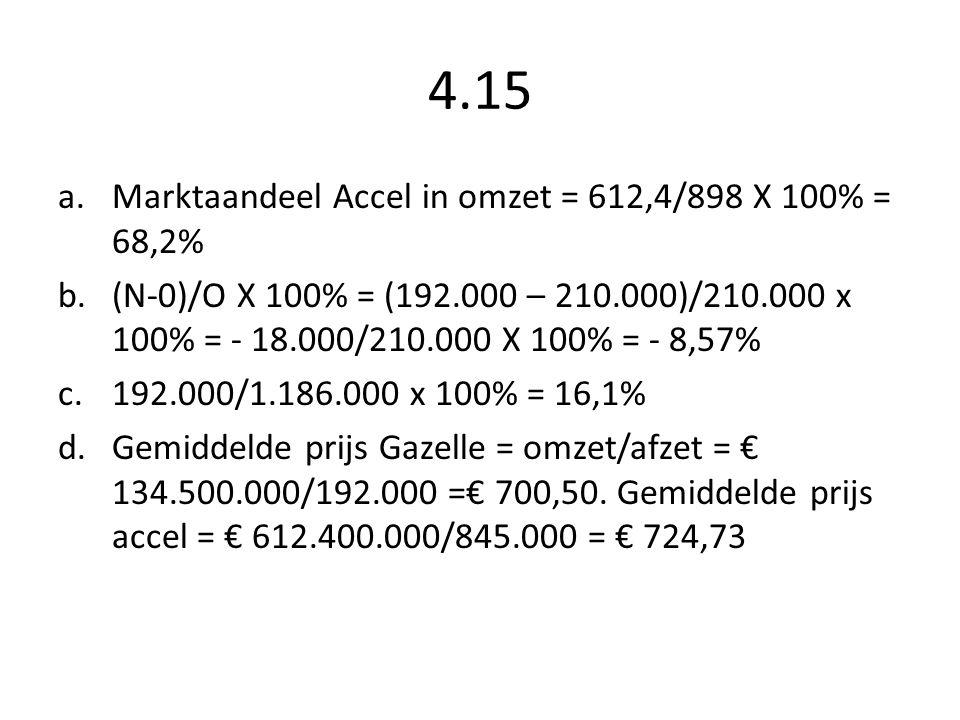 4.15 Marktaandeel Accel in omzet = 612,4/898 X 100% = 68,2%