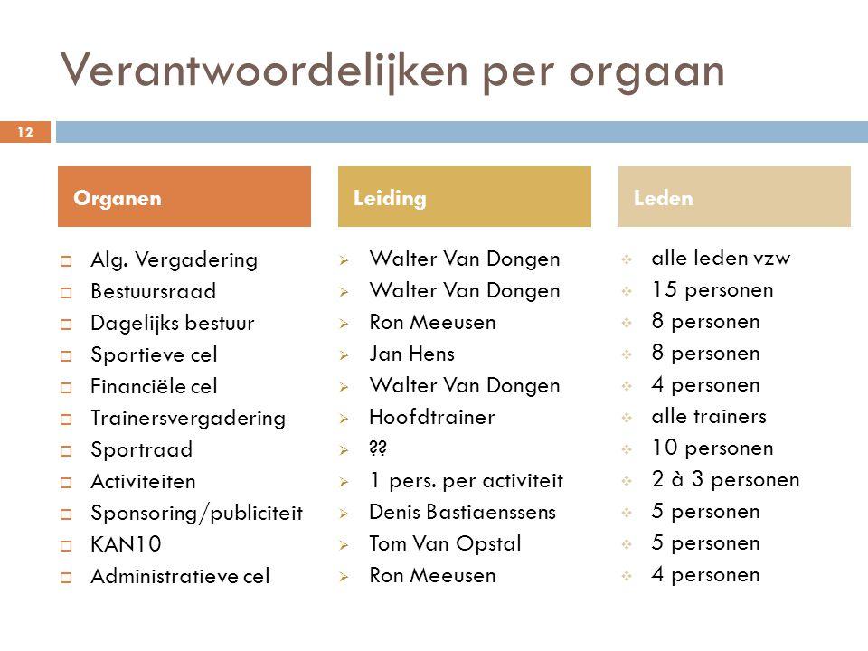 Verantwoordelijken per orgaan