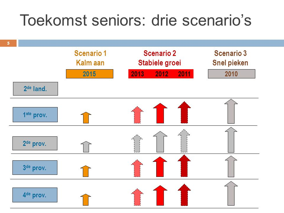 Toekomst seniors: drie scenario's