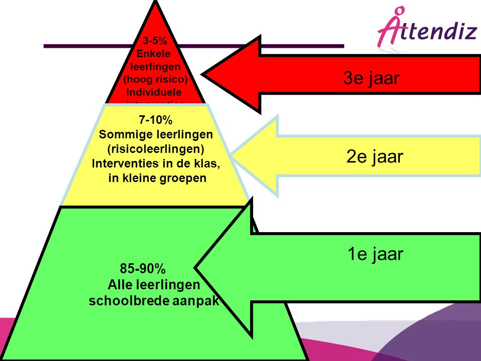 Interventies in de klas,