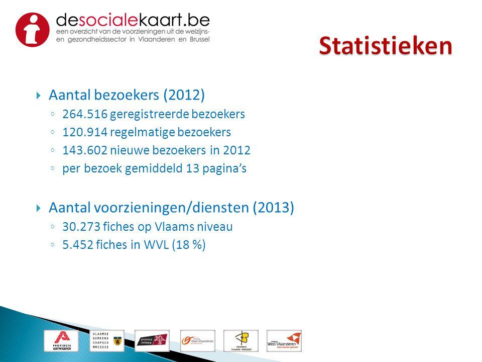 Statistieken Aantal bezoekers (2012)