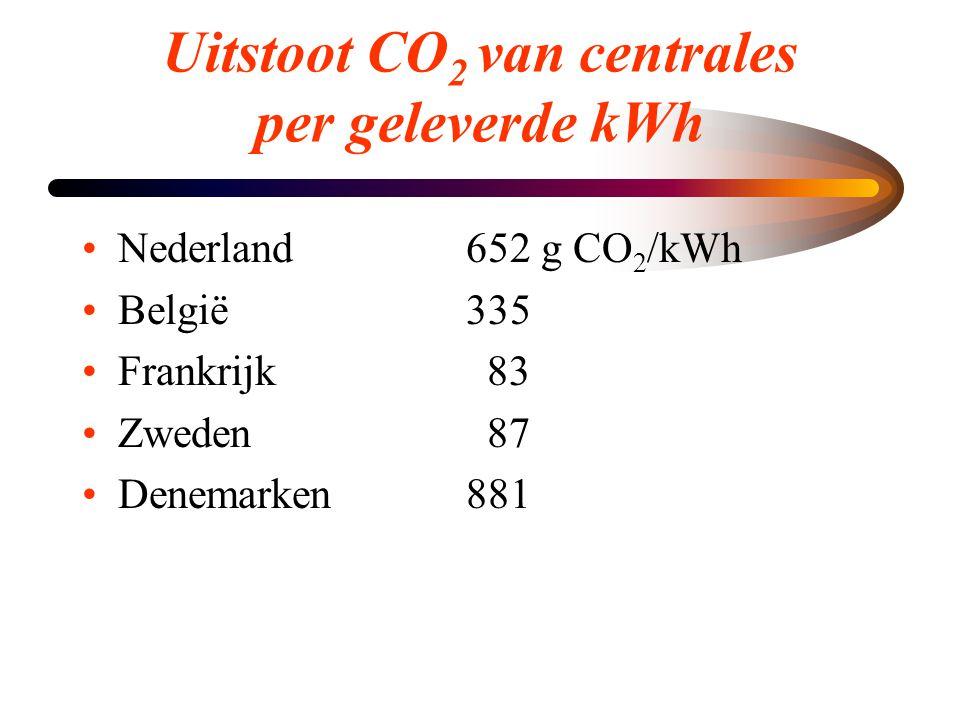 Uitstoot CO2 van centrales per geleverde kWh