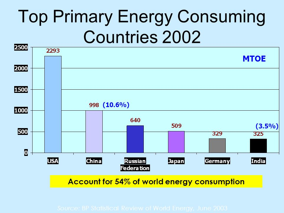 Top Primary Energy Consuming Countries 2002