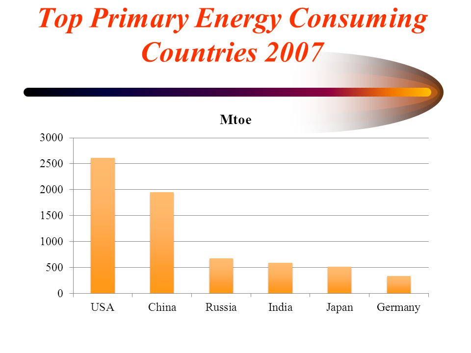 Top Primary Energy Consuming Countries 2007