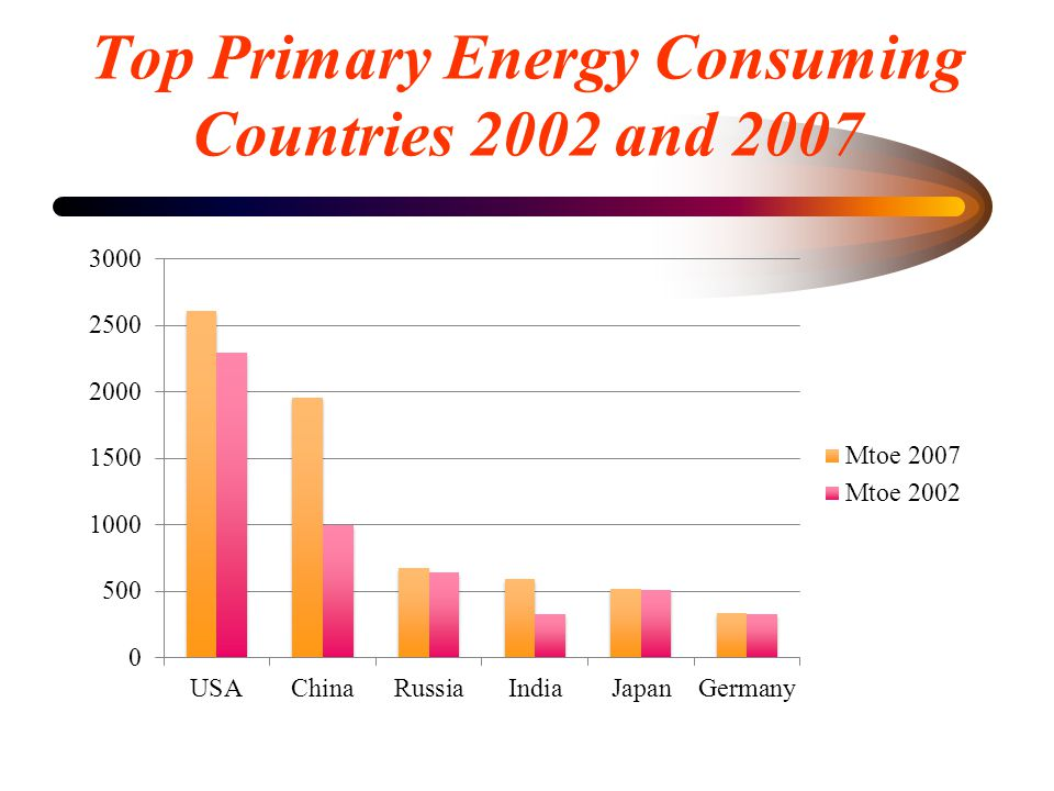 Top Primary Energy Consuming Countries 2002 and 2007