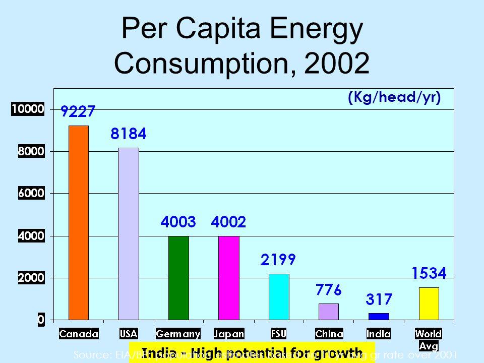 Per Capita Energy Consumption, 2002