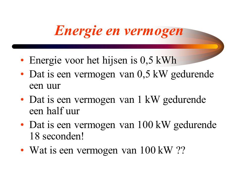 Energie en vermogen Energie voor het hijsen is 0,5 kWh