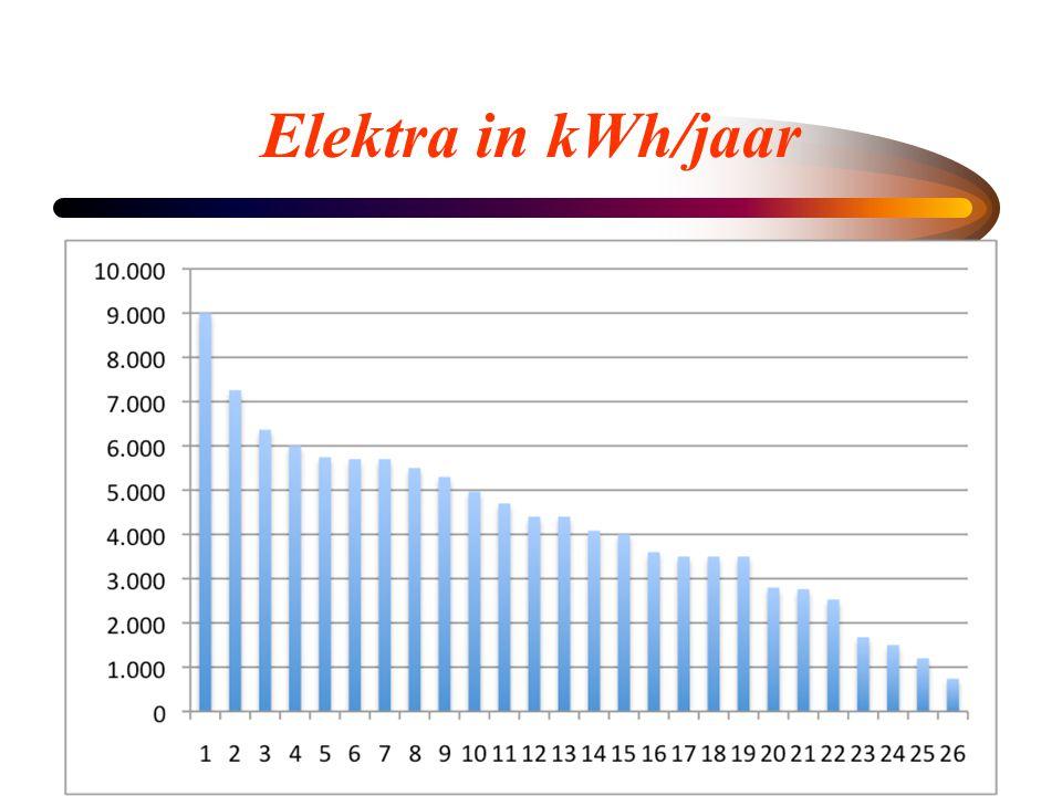 Elektra in kWh/jaar