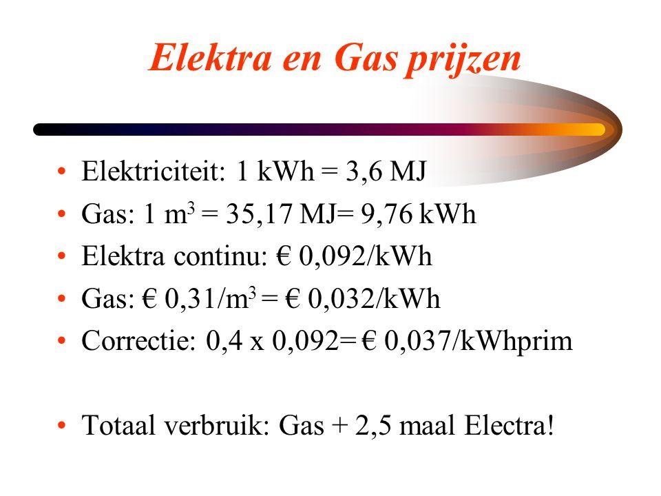 Elektra en Gas prijzen Elektriciteit: 1 kWh = 3,6 MJ